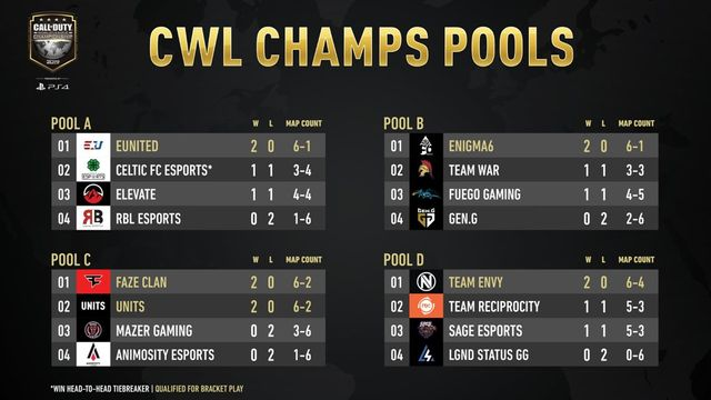 cod champs 2019 day 1 groups