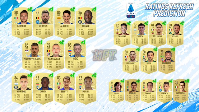 ratings refresh series a predictions fifa 20 ultimate team